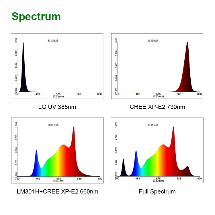 What is the best grow light spectrum?